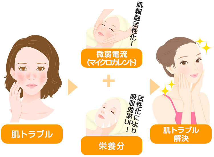 肌トラブル改善イメージ図
